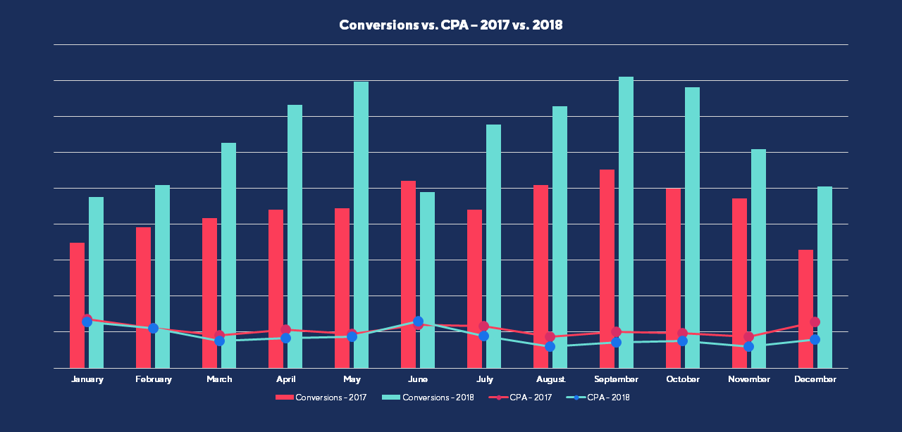 Automotive Client - Year on Year Results Graph